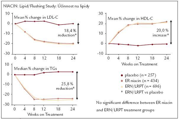Účinky niacinu na plazmatické lipidy. Podle [13].