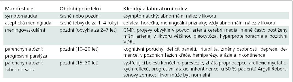 Klinická manifestace a laboratorní nálezy u neurosyfilis, upraveno podle [35].