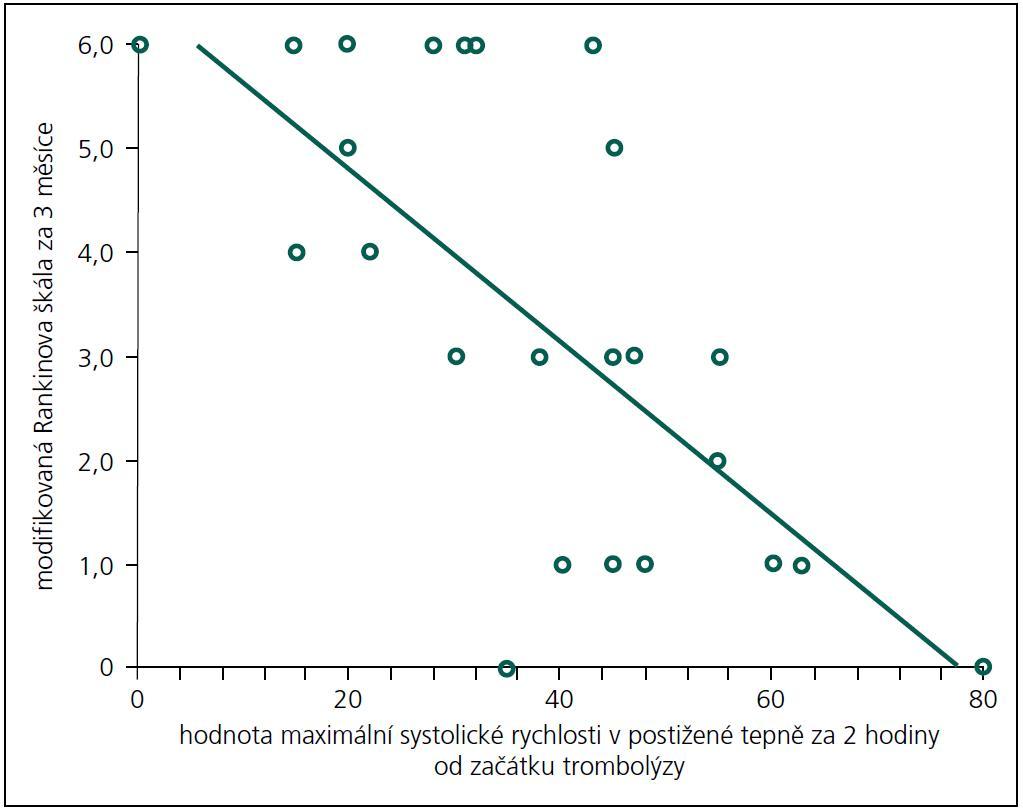 Závislost maximální systolické rychlosti v postižené tepně za 2 hodiny od zahájení trombolýzy a výsledného stavu pacientů vyjádřeného hodnotou modifikované Rankinovy škály za 3 měsíce. Je zřejmě, že pacienti s vyšší hodnotou systolické rychlosti měli nižší hodnotu Rankinovy škály (= lepší výsledný stav).