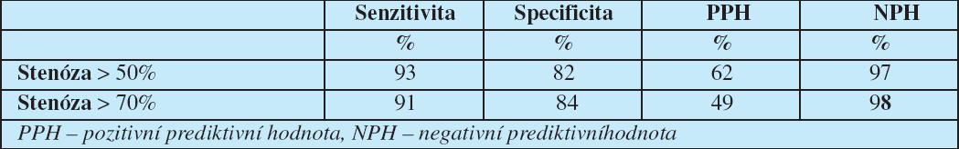 Diagnostická přesnost CTA k průkazu stenózy při invazivní koronarografii