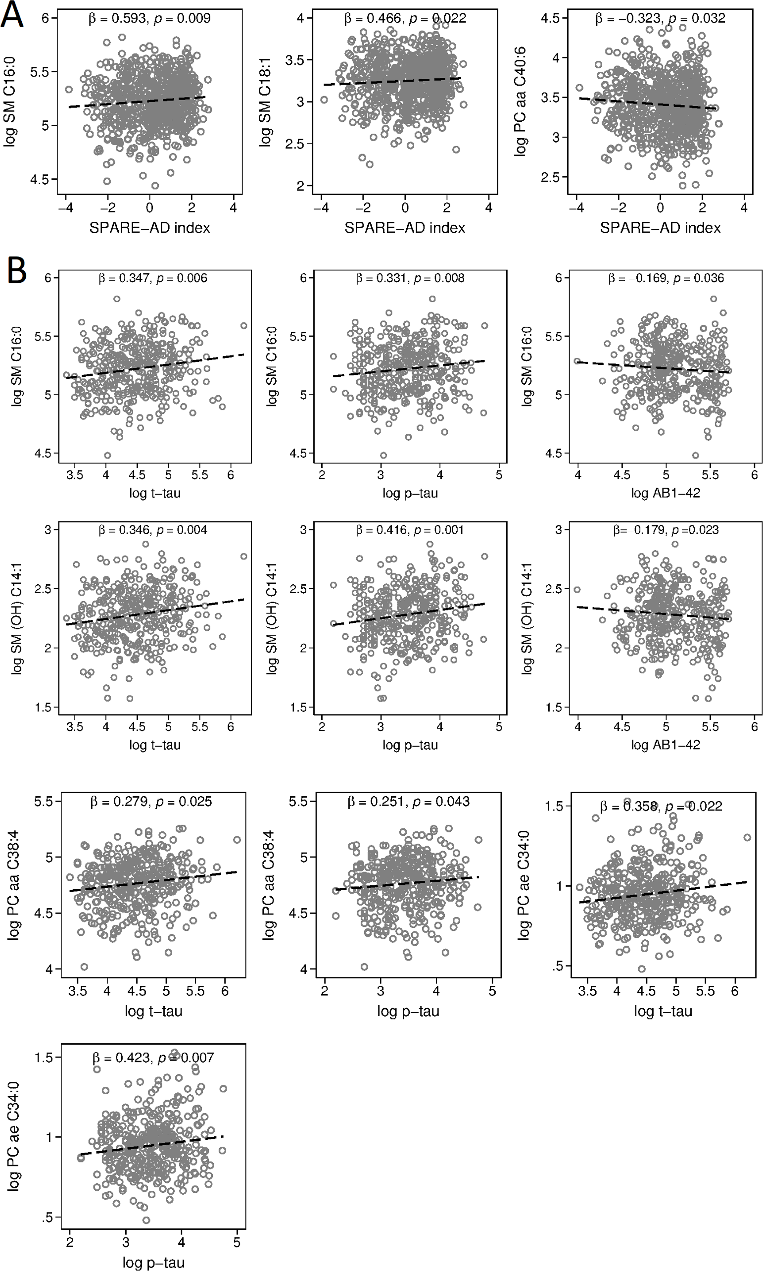 Associations between blood metabolite concentration and SPARE-AD index, CSF concentrations of Aβ<sub>1–42</sub>, t-tau, and p-tau.
