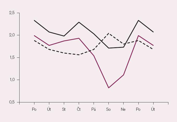 obr. 1a: Týdenní variace kardiovaskulární nemocnosti a úmrtnosti (průměrné denní počty připadající na příslušný den v týdnu). Na vodorovné ose dny v týdnu (pondělí a úterý se opakuje pro větší názornost). Černě – PCI provedené v letech 2004– 2006 v Brně, černě přerušovaně – náhlá kardiovaskulární úmrtí mimo nemocnici v obvodu Brno II v letech 1975– 1983 (násobeno čtyřmi), vínově – ambulantní příjmy s kardiovaskulárním onemocněním za 18 měsíců 1972– 1974 v Brně II.