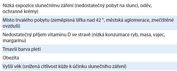Faktory predikující dlouhodobě nízkou hadinu 25-(OH)D v séru [2,15].