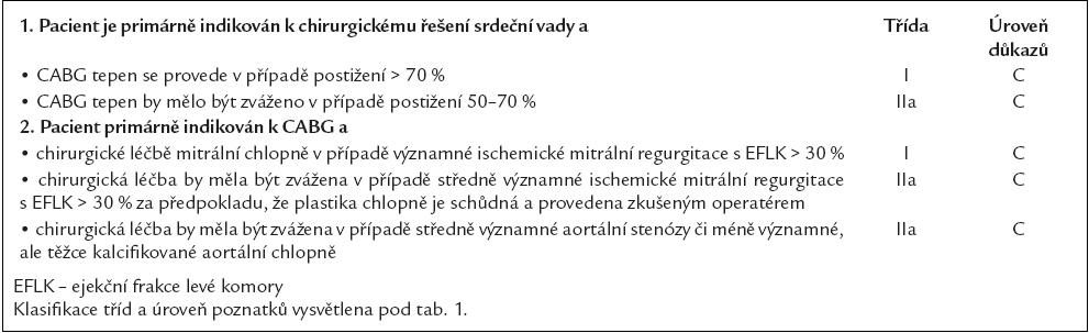 Doporučení pro pacienty s kombinovanou přítomností ICHS a chlopenní vady. Převzato a upraveno dle [10].