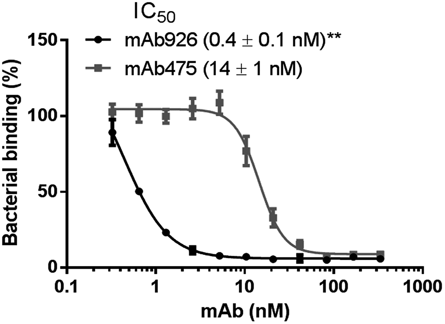 Inhibitory potency of mAb926 and mAb475.