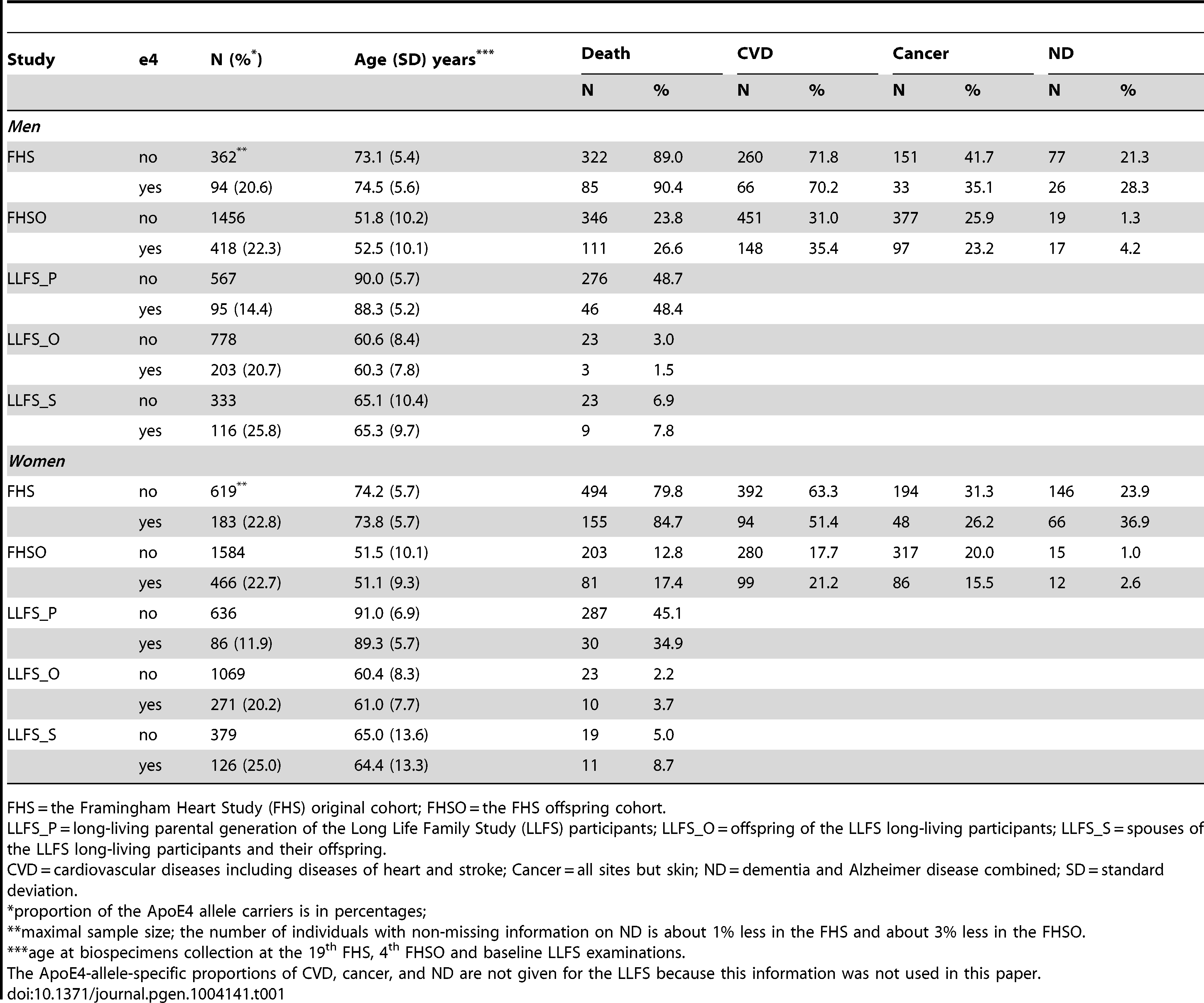 Proportions of the ApoE4 allele carriers, mean age at the time of biospecimens collection, and the allele-specific proportions of deaths, CVD, cancer, and ND for the genotyped participants of the FHS, FHSO, and LLFS.