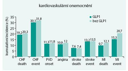 Kumulativní 20letá incidence kardiovaskulárních komplikací při léčbě GLP1 agonisty