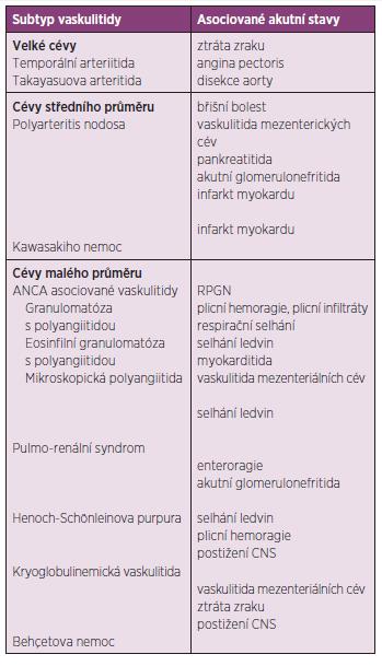Akutní stavy u nejčastějších typů vaskulitid.