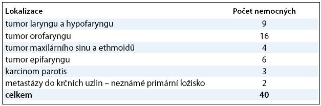 Rozdělení nemocných podle lokalizace postižení.