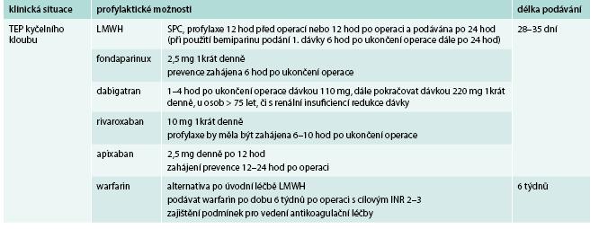 Souhrny možností profylaxe tromboembolické nemoci při totální náhradě (TEP) kyčelního kloubu