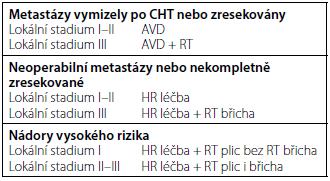 Pooperační léčba u nádorů IV. klinického stadia Tab. 3. Treatment advice for metastatic WT in SIOP 2001
