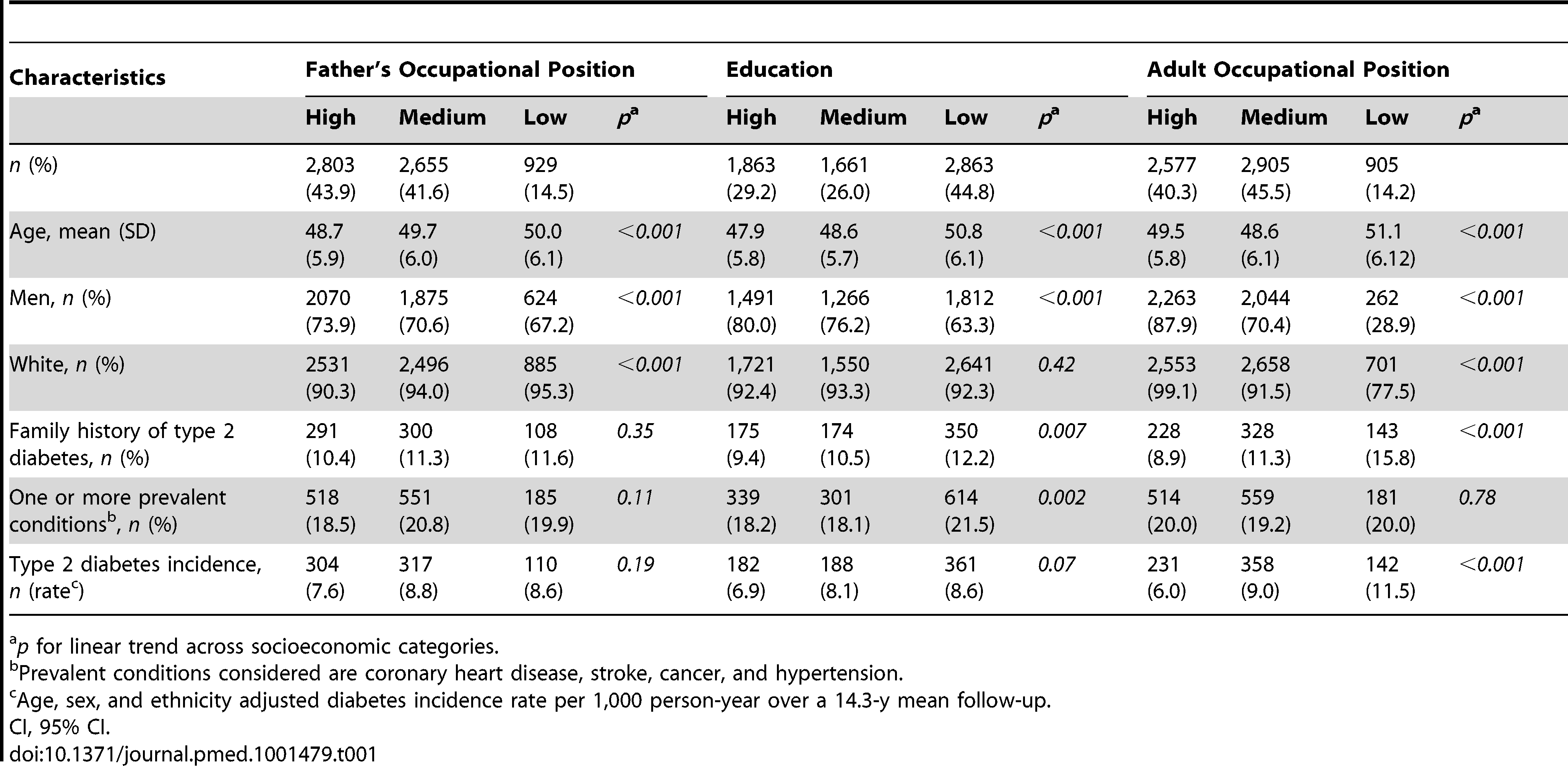 Study participant characteristics at baseline (Whitehall II phase 3) and type 2 diabetes incidence at a mean 14.3-y follow-up (from phase 3 to phase 9) according to indicators of socioeconomic status in early and adult life (<i>n</i> = 6,387; 731 incident diabetes cases).