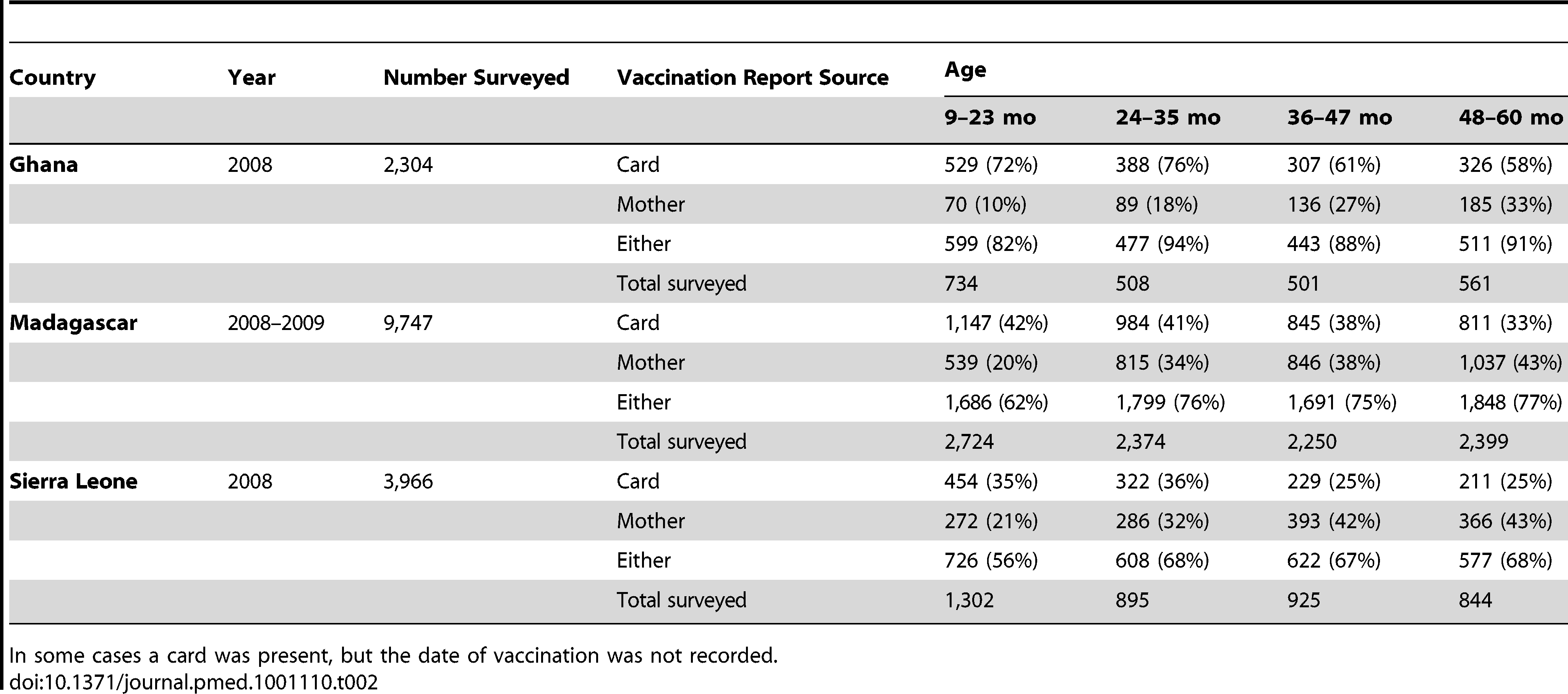Details of DHS data, contrasting numbers, and percent reported vaccinated by age as ascertained by vaccination cards, as reported by mothers, and from either source.