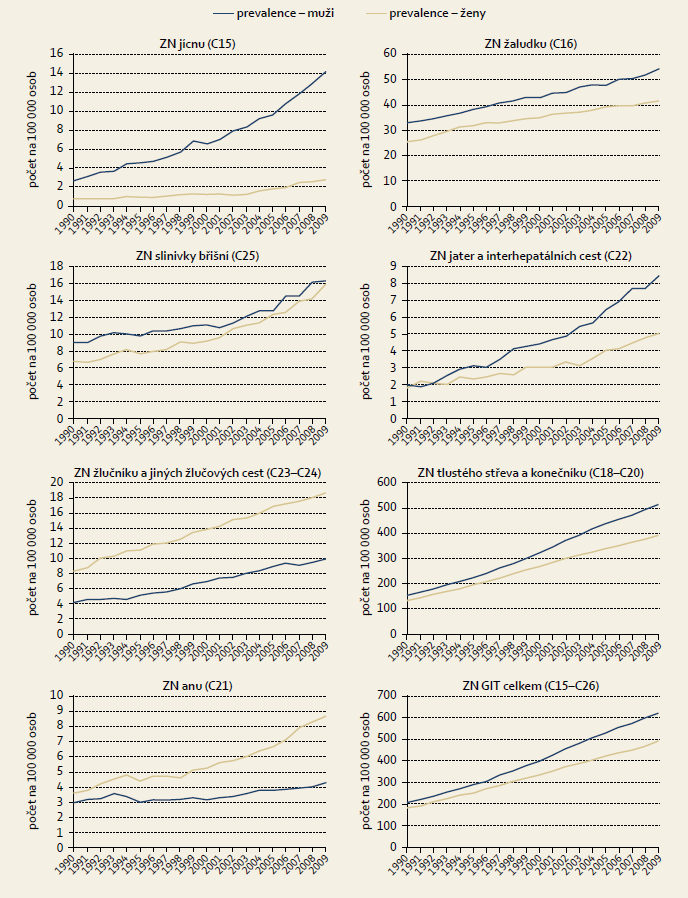 Trendy vývoje prevalence zhoubných nádorů (ZN) gastrointestinálního traktu v ČR. Graph 2. Development trends for the prevalence of malignant tumours (MT) of the gastrointestinal tract in the Czech Republic.