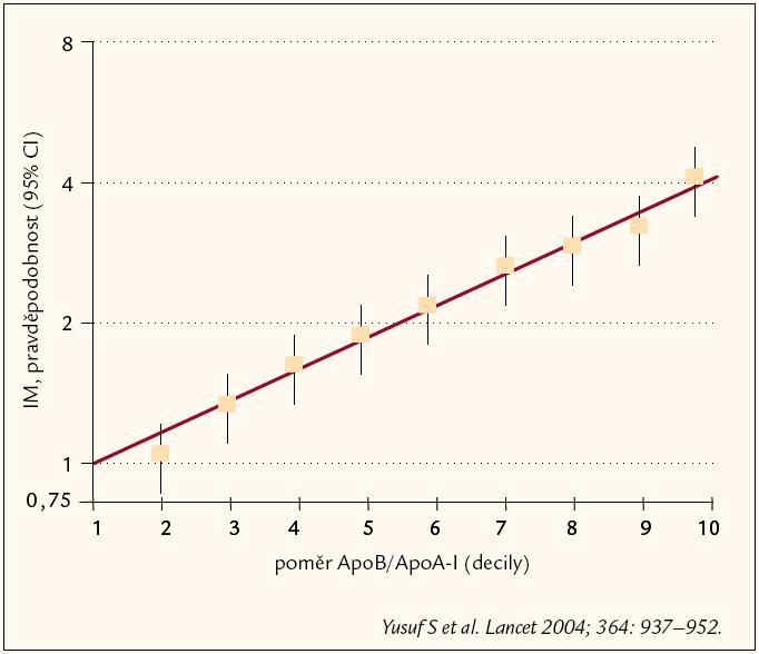 Výsledky INTERHEART studie.
