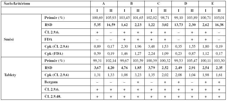 Vyhodnocení parametrů obsahové stejnoměrnosti směsí a tablet