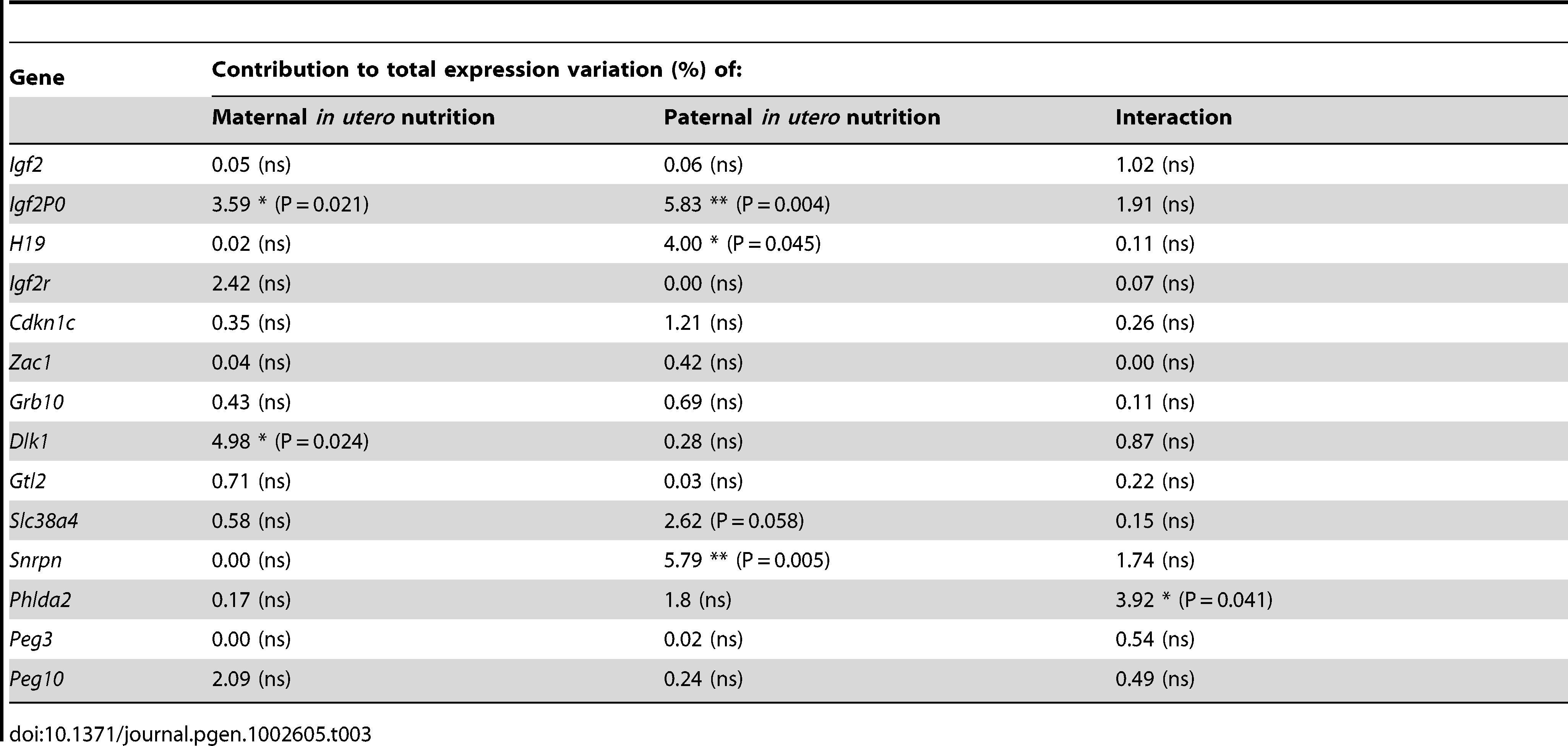 Analysis of F2 placental candidate imprinted gene expression by two-way ANOVA.