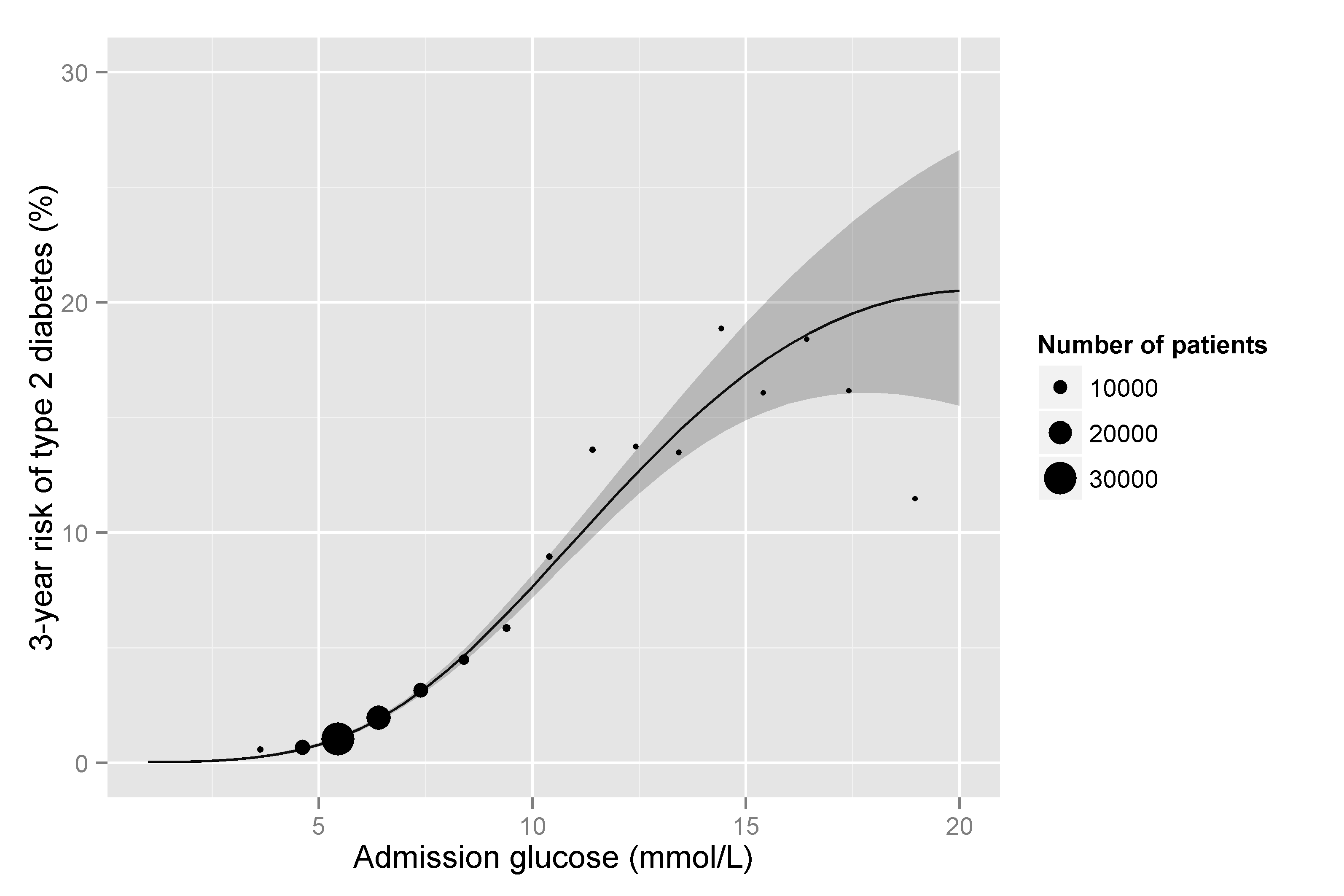 3-year risk of type 2 diabetes by admission glucose.