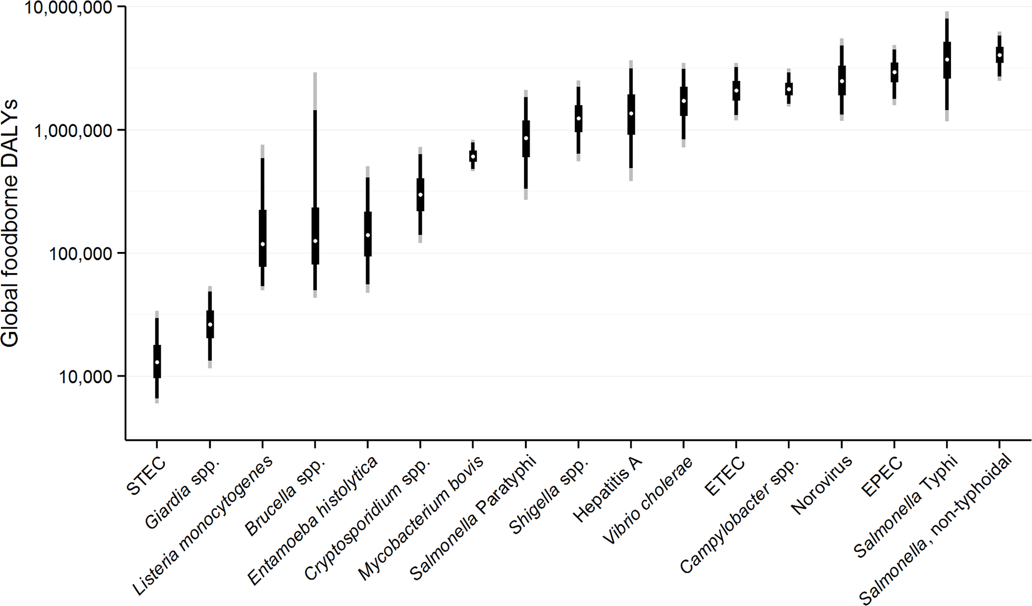 Disability Adjusted Life Years for each pathogen acquired from contaminated food ranked from lowest to highest with 95% Uncertainty Intervals, 2010.