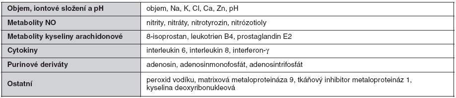 Přehled biomarkerů vyšetřovaných v kondenzátu vydechovaného vzduchu u cystické fibrózy (dle 6)