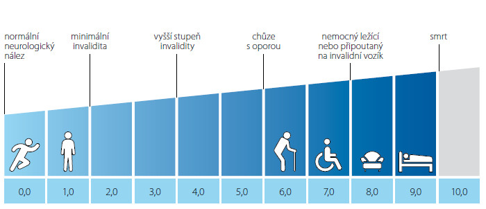 Kurtzkeho škála převzato z www.msdecisions.org.uk (3)
