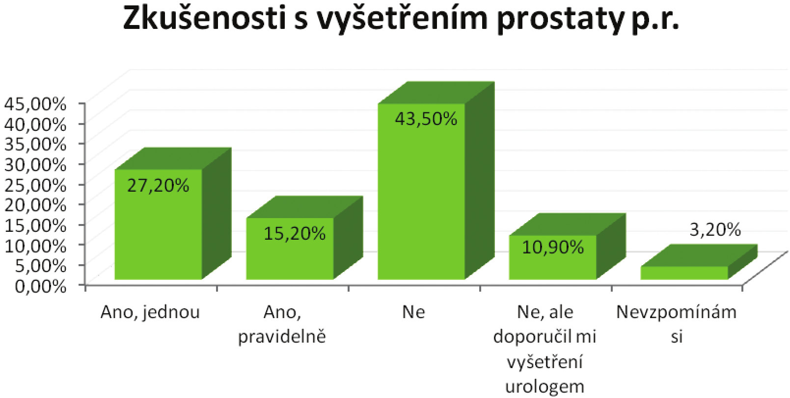 Zkušenosti respondentů s vyšetřením prostaty per rectum Graph 3: The experience of respondents with the per rectum examination