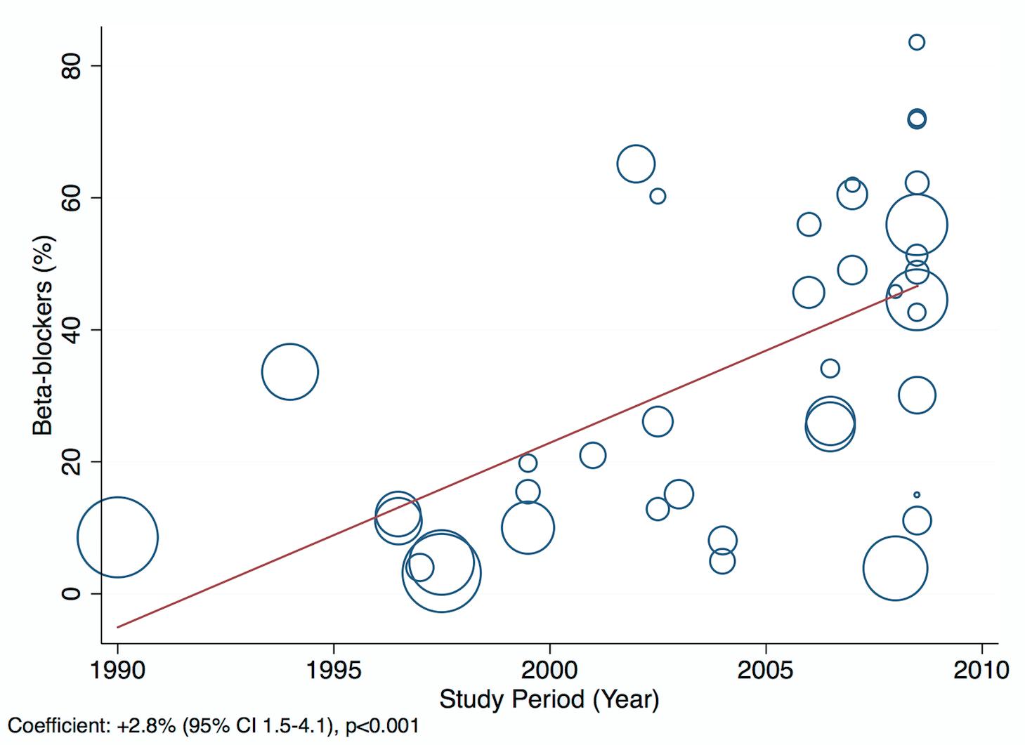 Meta-regression of beta-blocker use against study period.