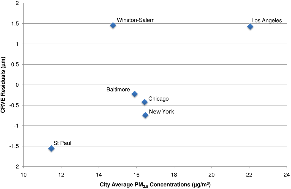 City-wide associations between CRVE and modeled long-term PM<sub>2.5</sub> concentrations after control for covariates.