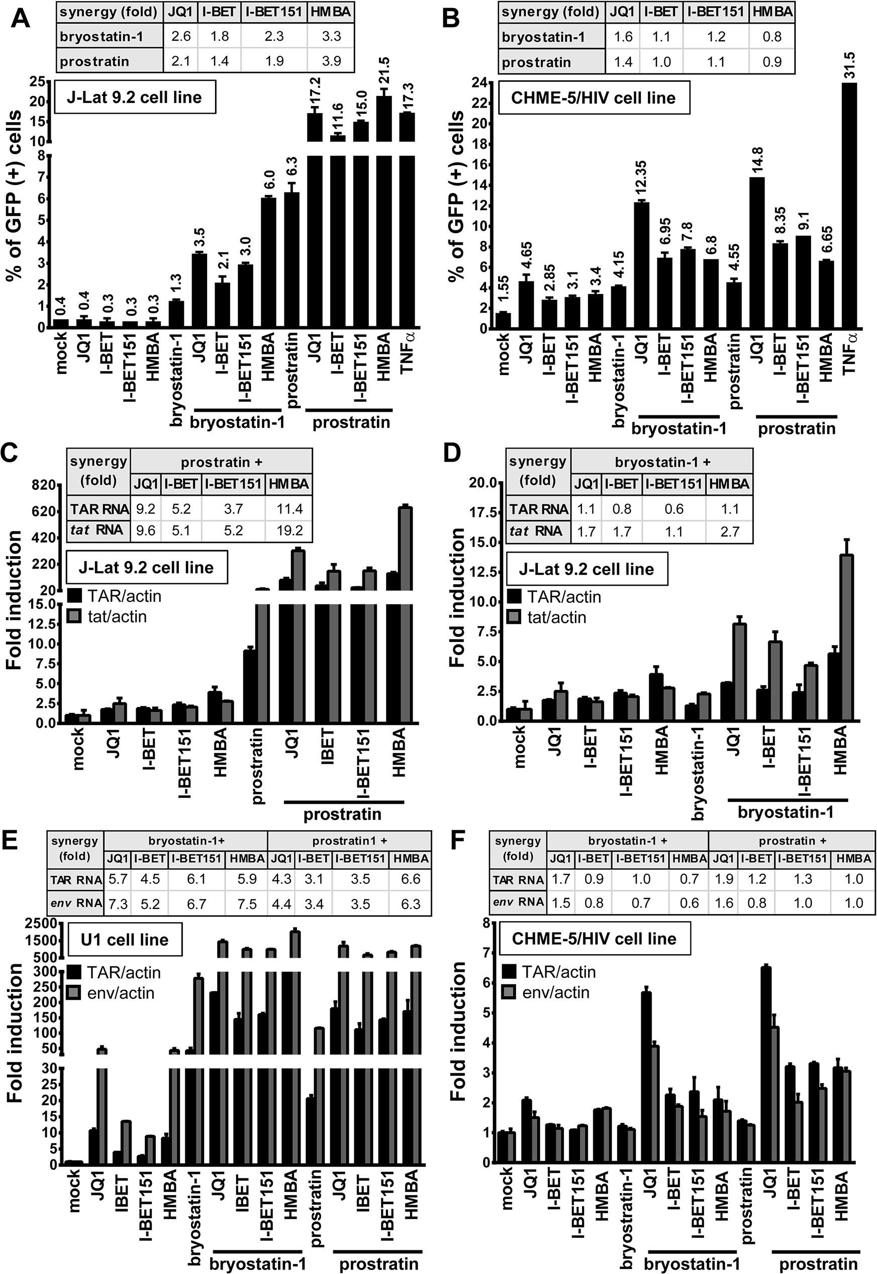 PKC agonist+BETi/HMBA combined treatments increase HIV-1 expression in a higher proportion of cells than the drug alone and synergistically enhance viral transcription.