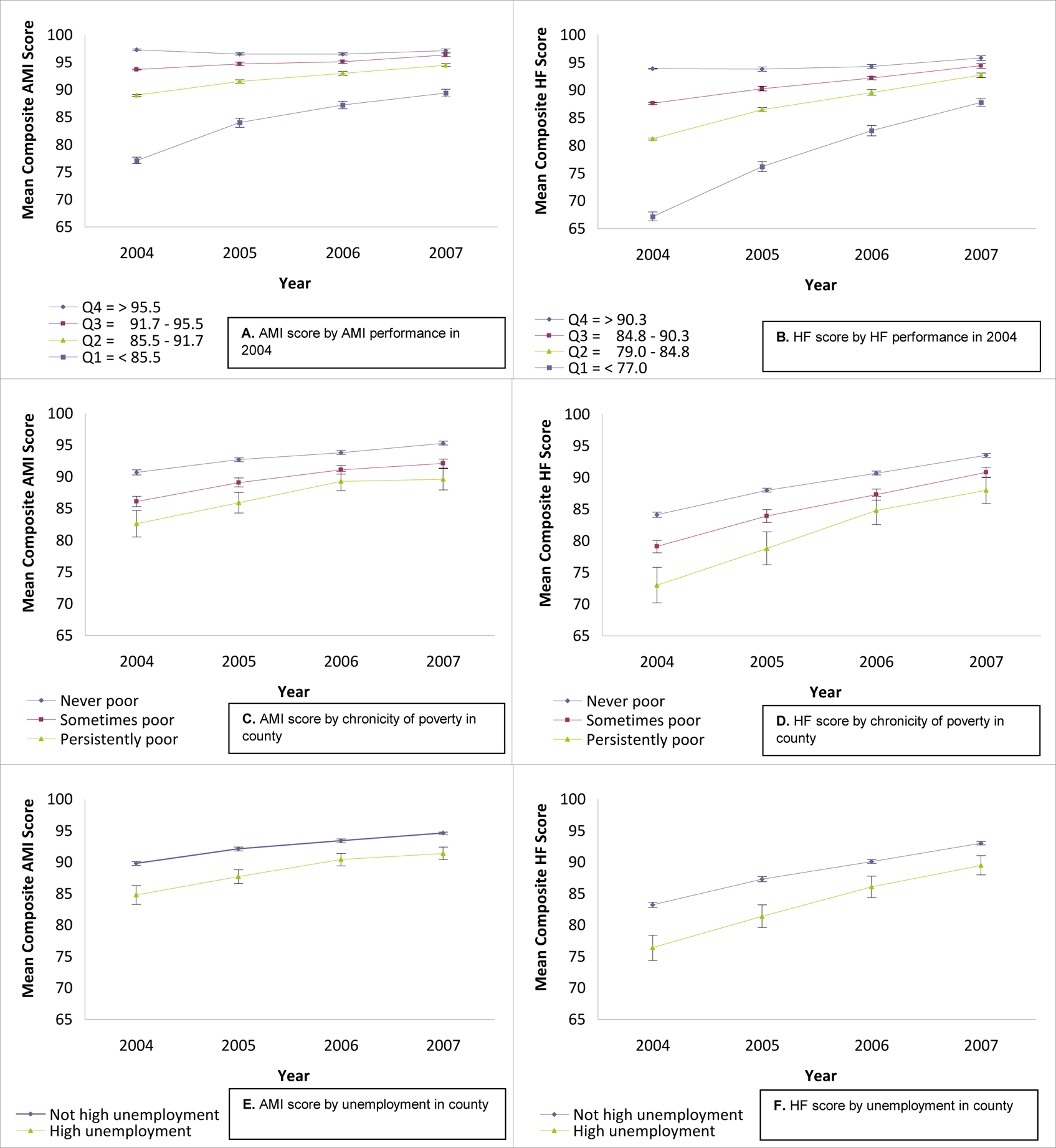 Mean composite HQA performance scores (AMI and HF) for US hospitals, 2004–2007, stratified by various characteristics.