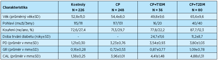 Demografická a klinická data pacientů s CP, CP+T1DM, CP+T2DM a kontrolních osob