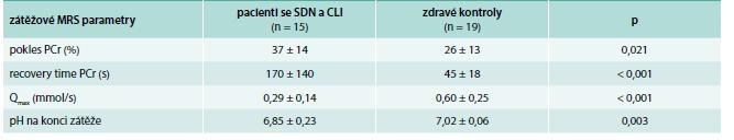 Porovnání parametrů MRS lýtkových svalů mezi pacienty se SDN a CLI a zdravými dobrovolníky – při zátěži