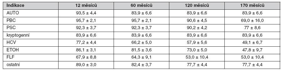 Tab. 1b. Přežívání štěpů (%) po transplantaci jater pro sedm nejčetnějších indikací