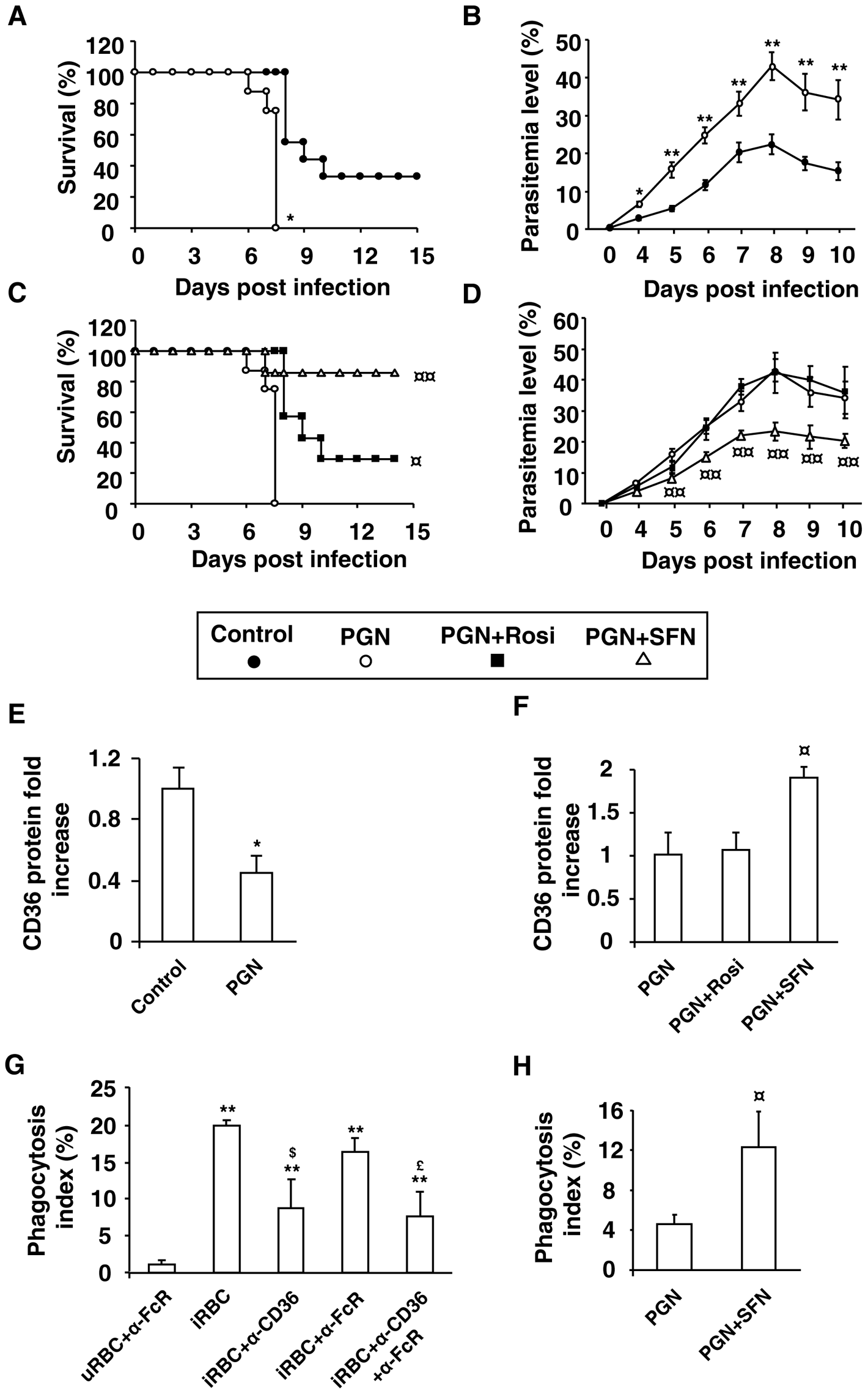 Nrf2 activator sulforaphane improves the outcome of induced-severe malaria trough a reduction in parasite burden.