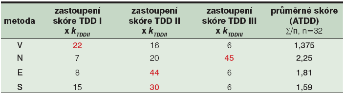 Průměrné skóre traumatizace tkáně<sup>1</sup> v jednotlivých skupinách débridementu</sup>2</sup>