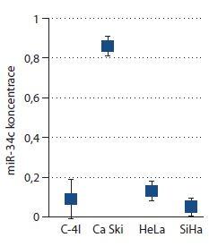 Pomocí ddPCR byl stanoven absolutní počet kopií miR-34c vzhledem k dané reakční směsi (koncentrace) na panelu cervikálních buněčných linií, které jsou k dispozici na pracovišti RECAMO.