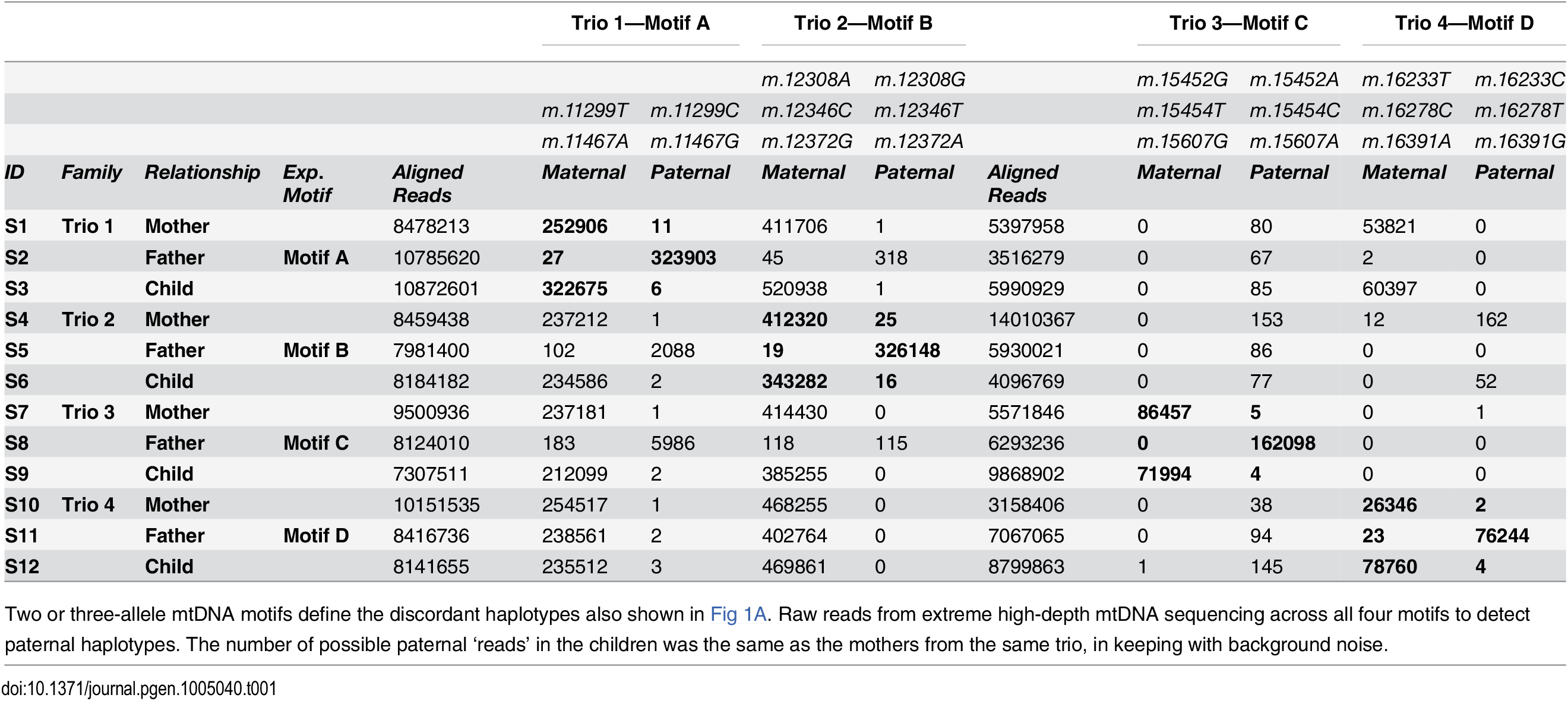 Frequency of rare haplotypes in trios with discordant paternal and maternal mitochondrial DNA.