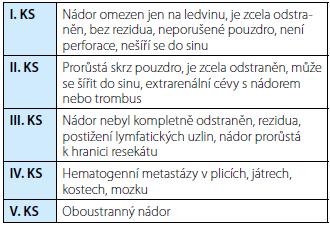 Klinická stadia (KS) nefroblastomu podle SIOP 2001 Tab. 1. Staging of Wilms´ tumor (SIOP 2001)