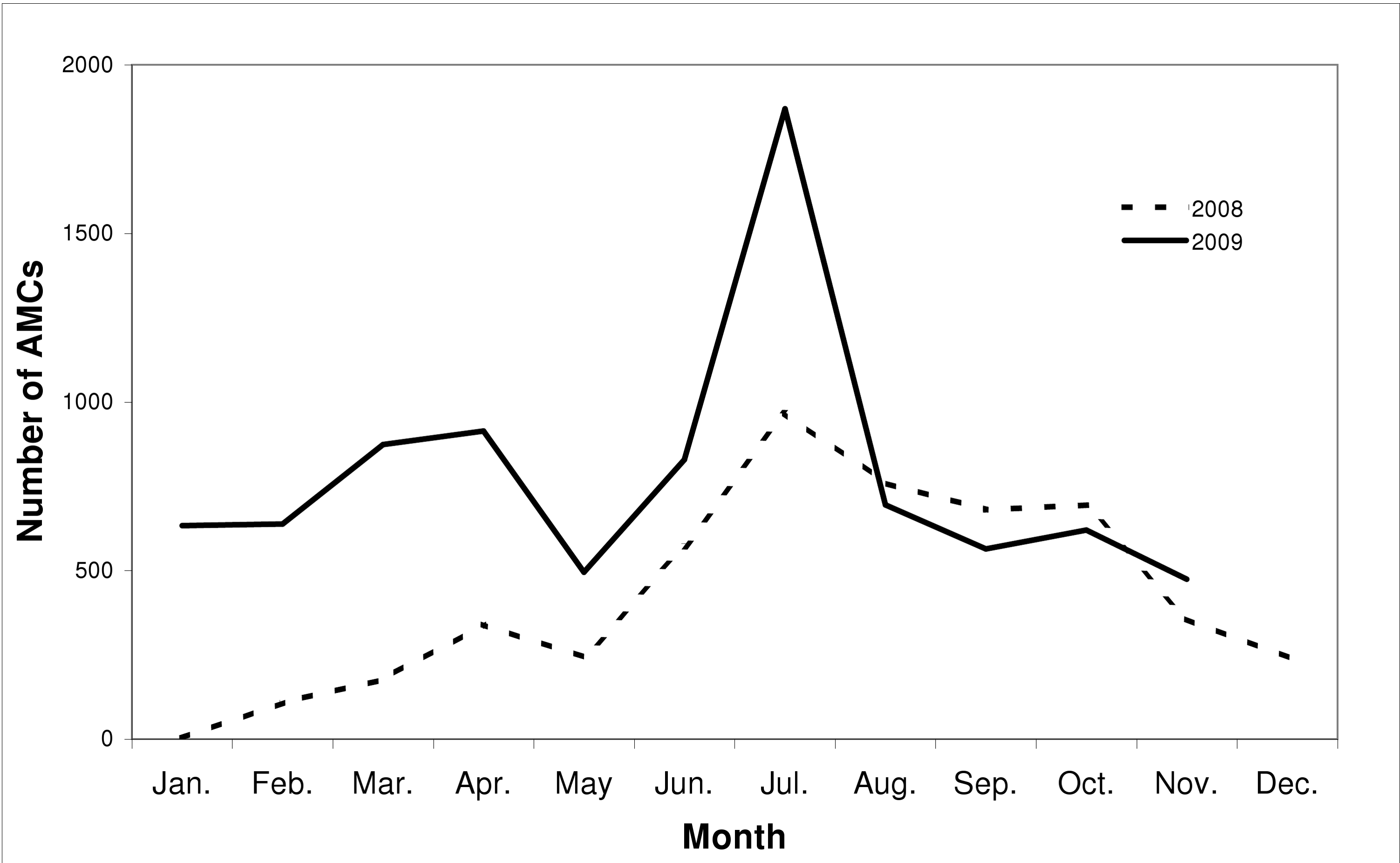 Number of AMCs performed monthly  through the project in 2008 and 2009.