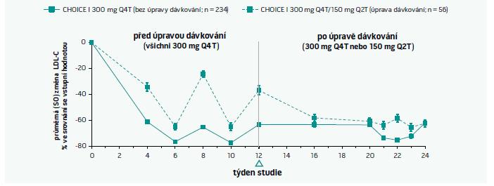 Vývoj hladiny LDL-C během studie ODYSSEY CHOICE I