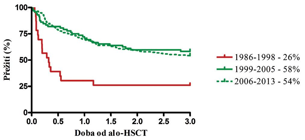 Křivka přežití ve skupinách podle použitých metod testování HLA shody