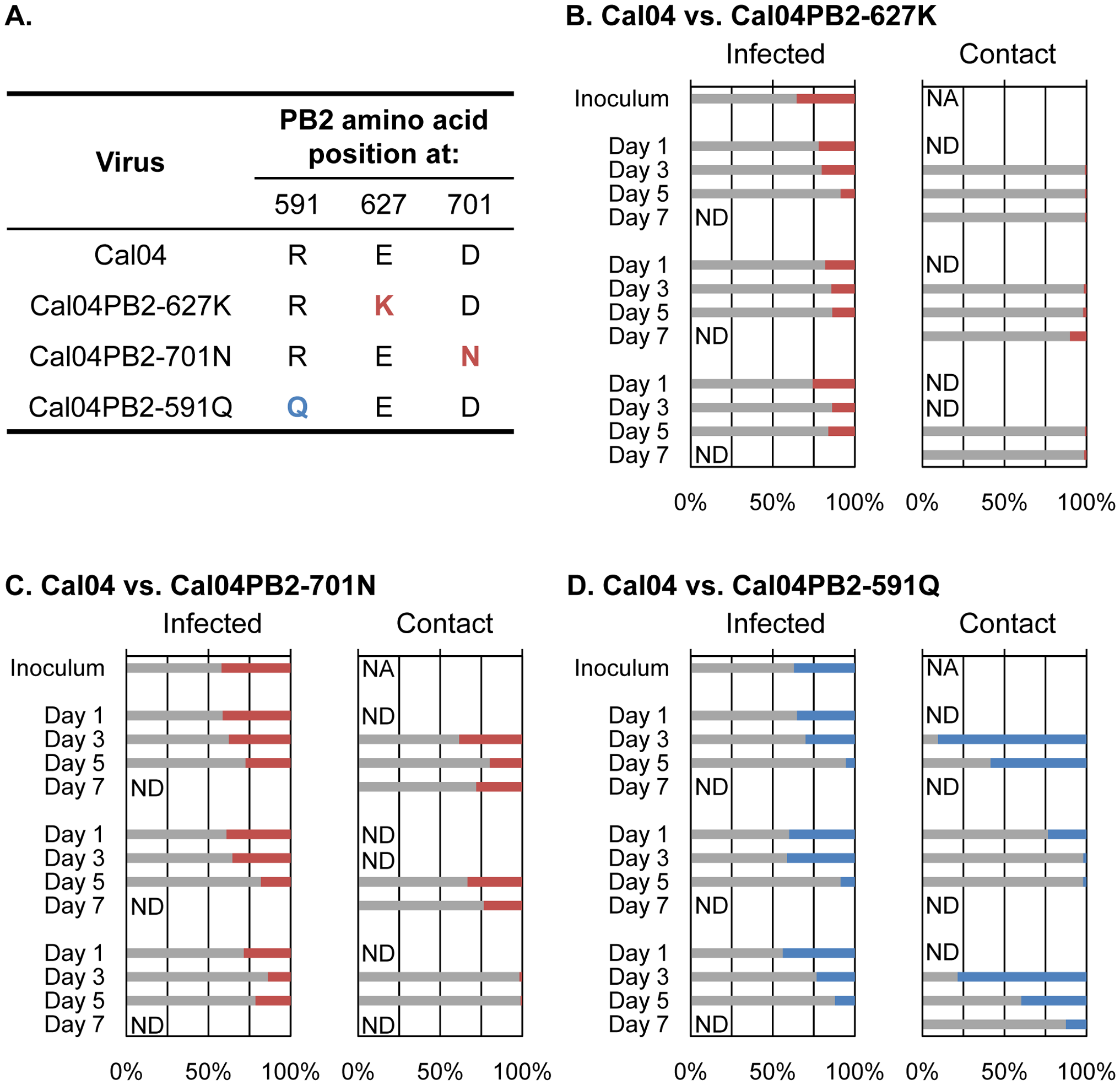 Competitive transmission studies in ferrets for wild-type and mutant pandemic H1N1 viruses.