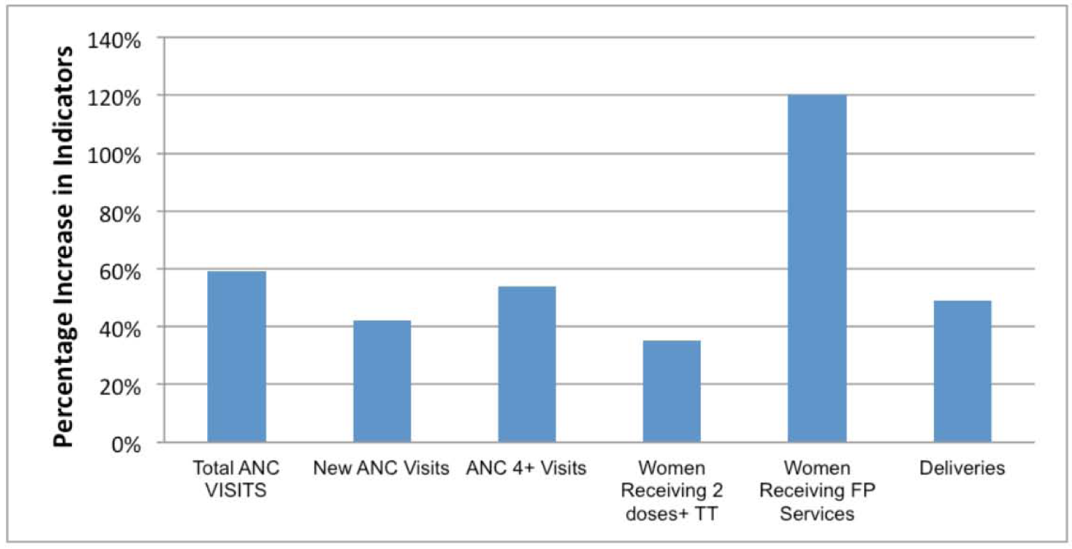 MSS facility-based maternal health indicators percentage increase from July–December 2009 to July–December 2010.