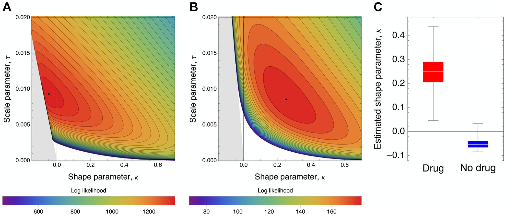 Likelihood surfaces for the contending generalized Pareto distribution.