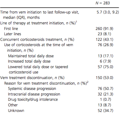 Vemurafenib treatment characteristics.