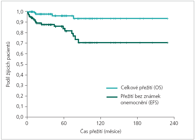 Léčebné výsledky: OS a EFS celé kohorty pacientů. Medián OS: nelze odhadnout, 3leté OS = 97,8 %, 5leté OS = 96,2 %. Medián EFS: nelze odhadnout, 3leté EFS = 87,6 %, 5leté EFS = 83,8 %.