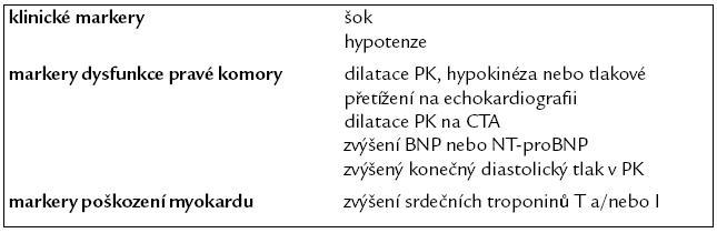 Hlavní markery stratifikace rizika akutní plicní embolie [10].