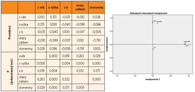 Korelační matice faktorové analýzy a grafické zobrazení. Vstupní proměnné: věk, výška, růstová rychlost, celkový počet úrazů, resp. zlomenin.