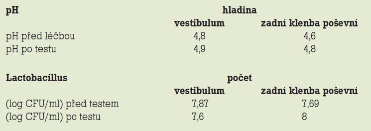 Změny pH a poševní flory při užívání Saforelle<sup>®</sup> (denně, 2měsíční test).