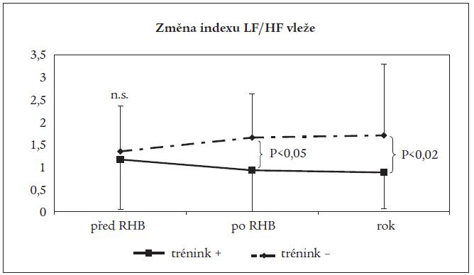 Srovnání vývoje změn indexu LF/HF vleže v podskupinách nemocných.